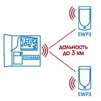 Мощная и стабильная связь между устройствами